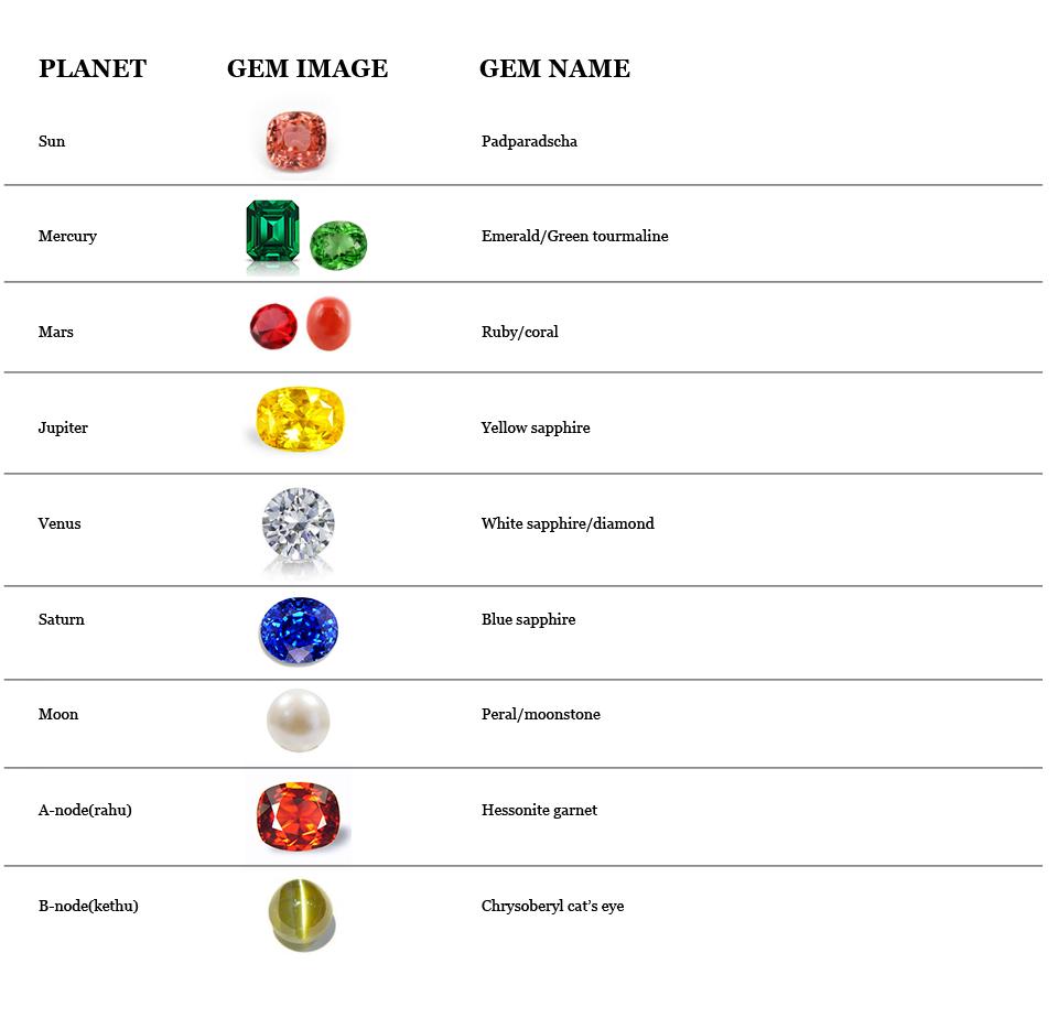 Astrology and Gems | Ranaweera Gems